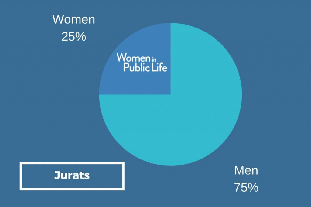 Pie chart showing that 25% of Jurats are women