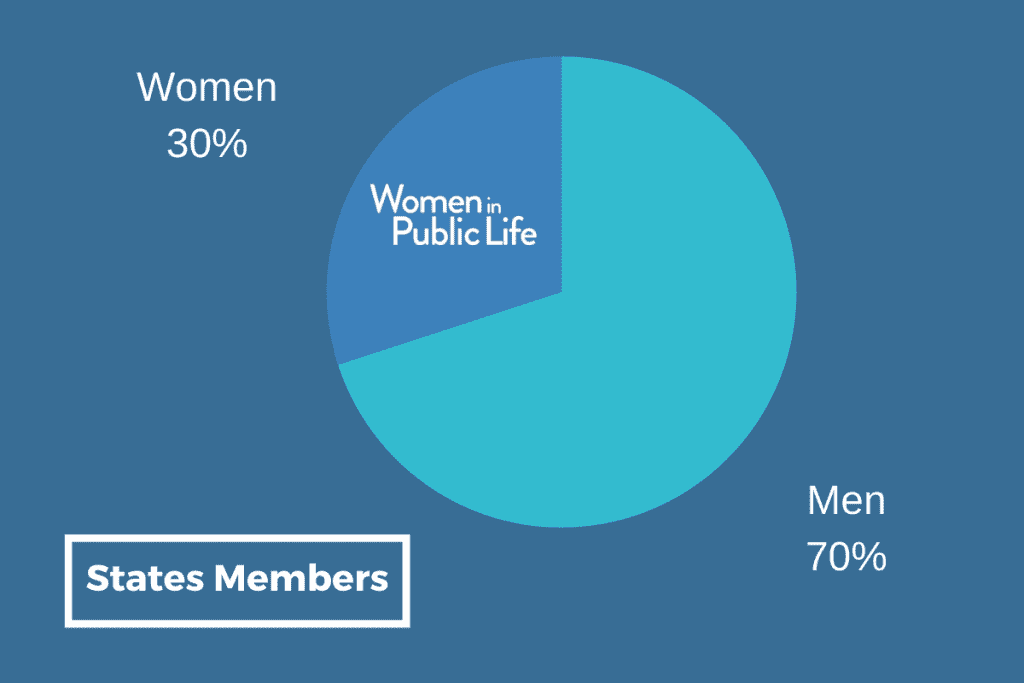 Pie chart showing that 30% of States Members are women