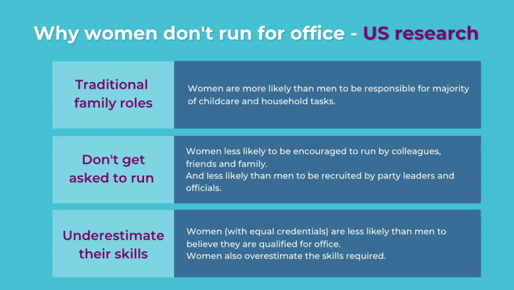 Why women don't run for office - traditional family roles, not asked to run, under-estimate their skills